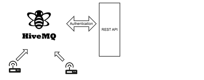 Bringing MQTT authentication and REST together | Forkbomb Blog